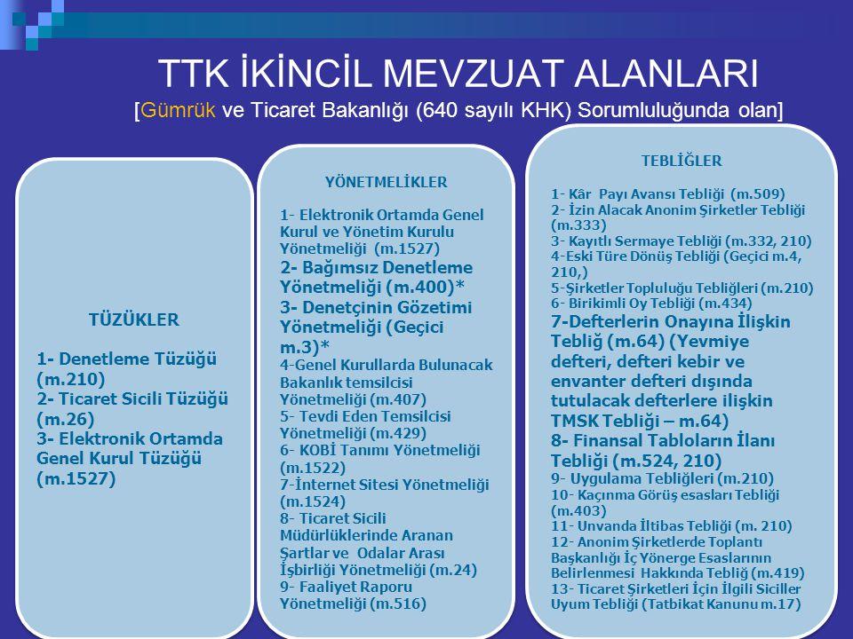 TTK İKİNCİL MEVZUAT ALANLARI [Gümrük ve Ticaret Bakanlığı (640 sayılı KHK) Sorumluluğunda olan]